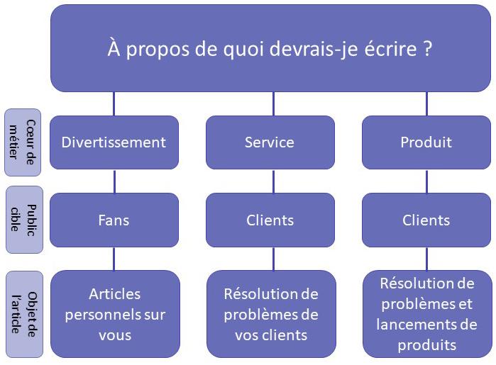 Comment cr er un blog d 39 entreprise pour le marketing for Quoi creer comme entreprise