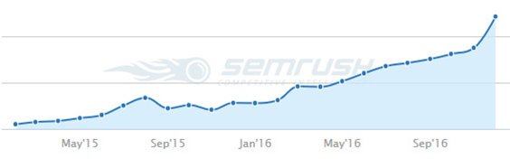 SEO in Europe case study