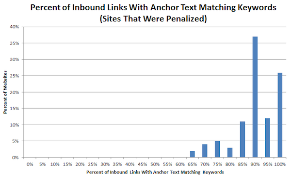 Inbound links Google Penguin