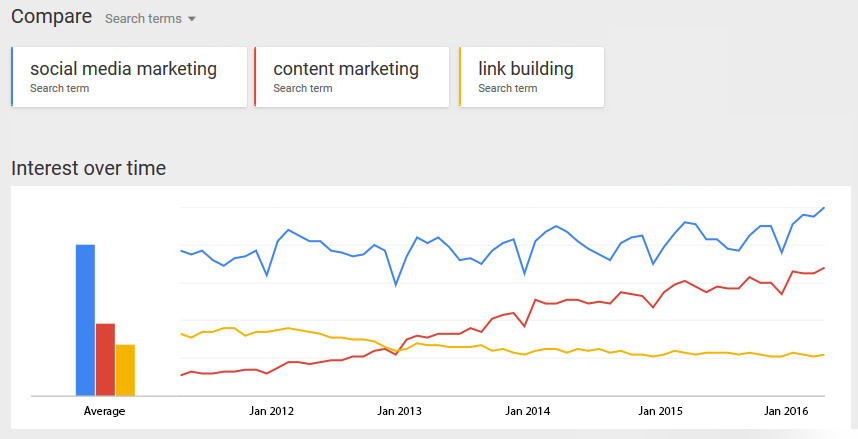 Social media vs content marketing vs link building