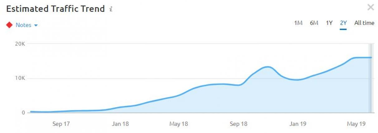 French SEO traffic trend