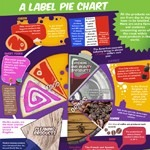 A Label Pie Chart