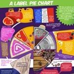 A Label Pie Chart