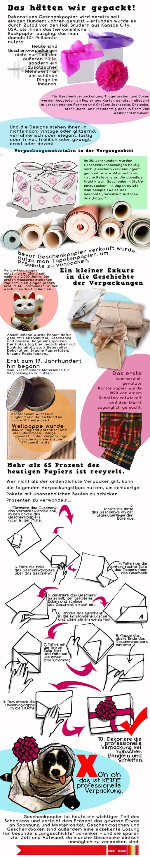Decorative packaging German infographic