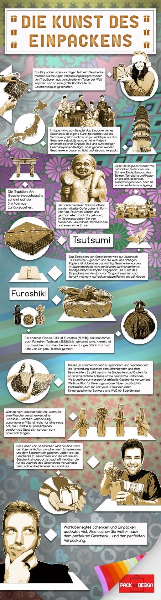 Infographic in German Die Kunst des Einpackens