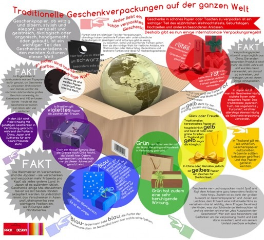 Traditional wrapping infographic German