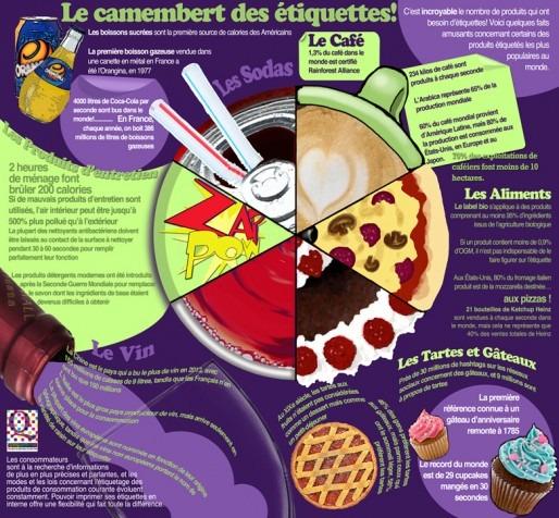 Le Camembert des Etiquettes