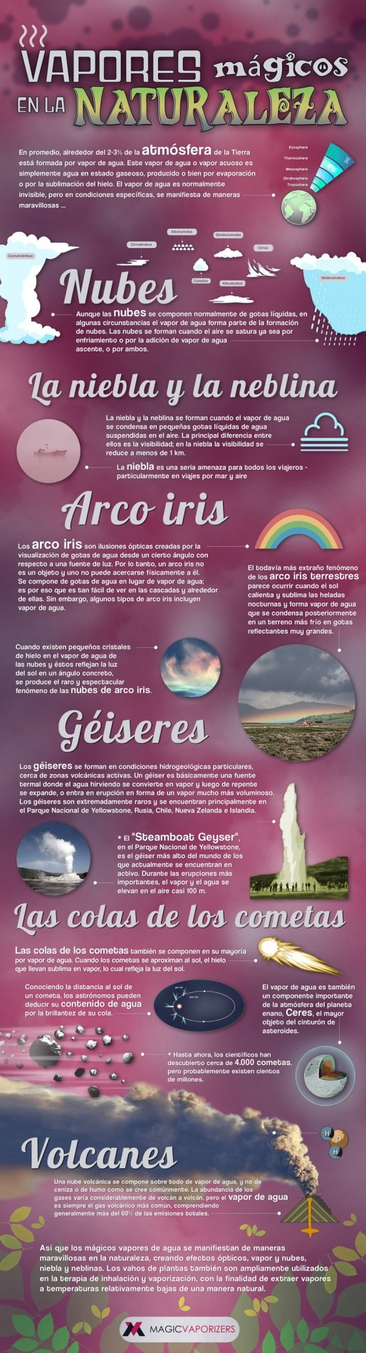 Vaporisers in Nature infographic in Spanish