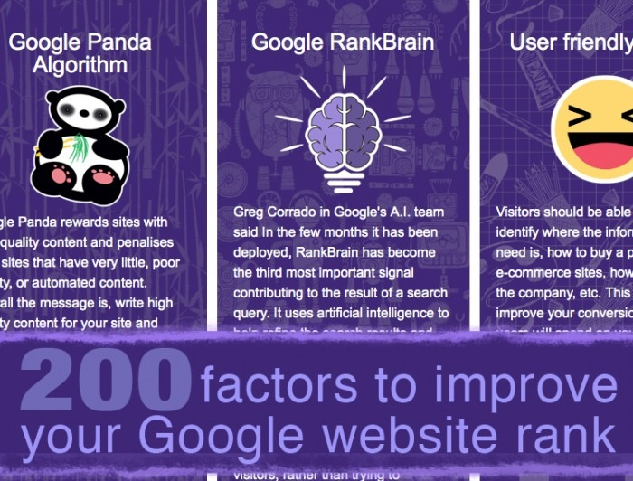How Google ranks websites - 200 SEO factors