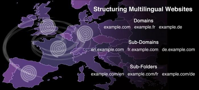 Sub-domains vs sub-folders